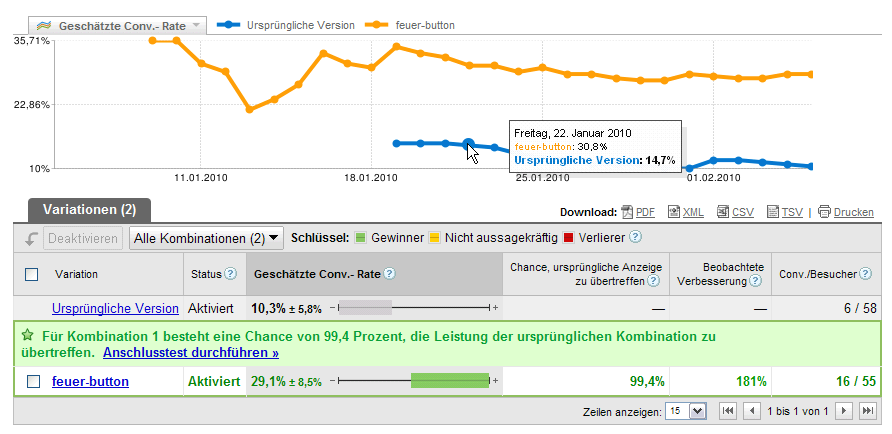Conversionrate Workshop – Teil 2: A/B-Test mit Google Analytics