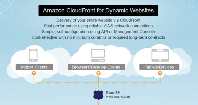 cdn-amazon-cloudfront