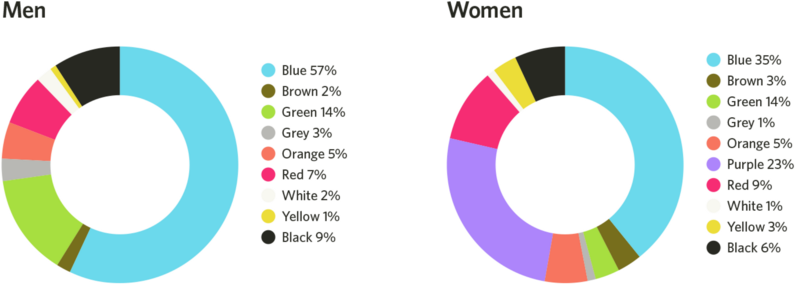 color perception-sorted by gender