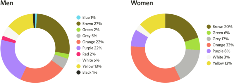 These colors mostly do not like men and women