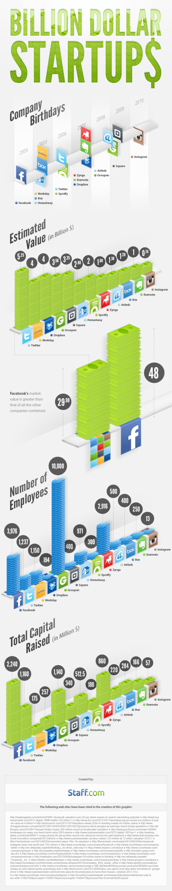 Staff-infograph_billion-dollar-startups_550px