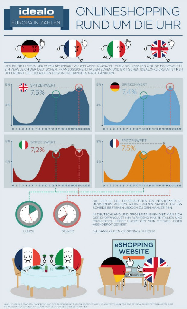 idealo-infografik-rush-hours-e-commerce-europavergleich