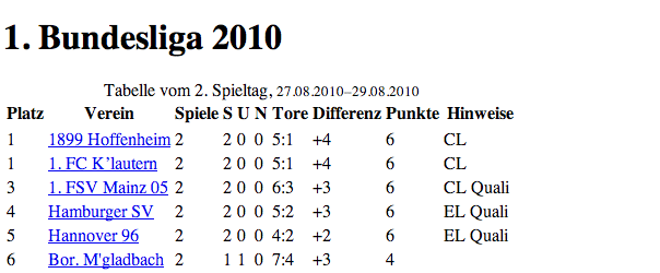 Tabelle ohne CSS